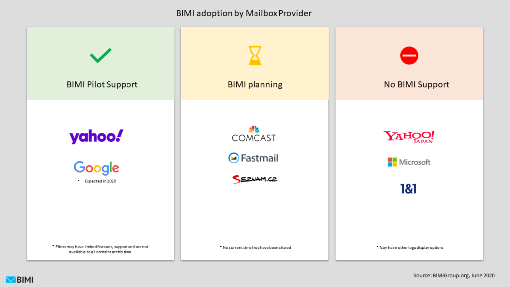 BIMI Adoption graphic