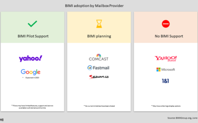 BIMI Adoption – June 2020