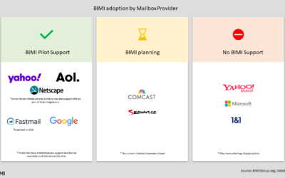 BIMI Adoption – October 2020